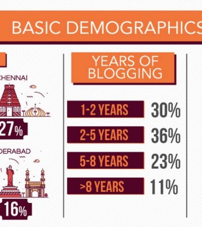 Digital Behaviour of Indian Bloggers